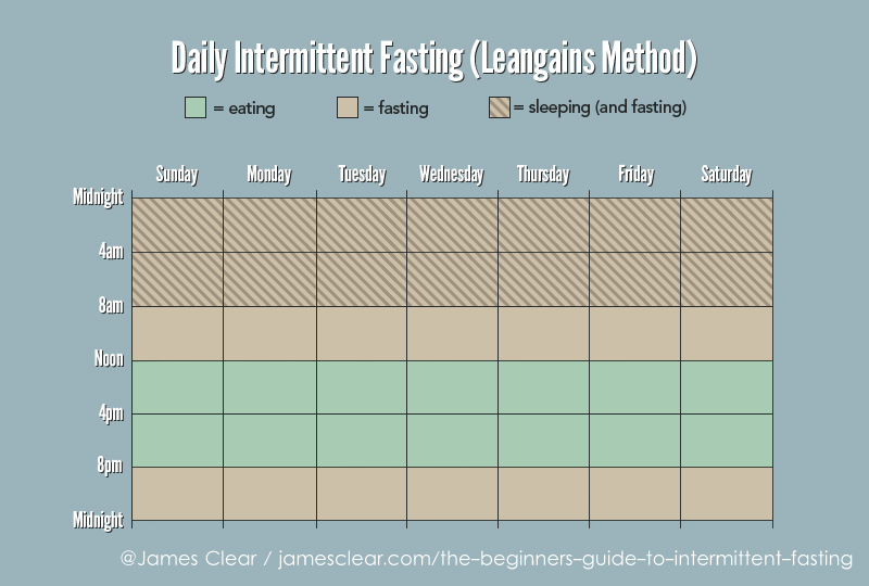 Intermittent Fasting States